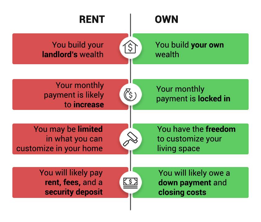 Rent Buy Icon